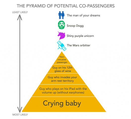 Pyramid of potential co-passengers