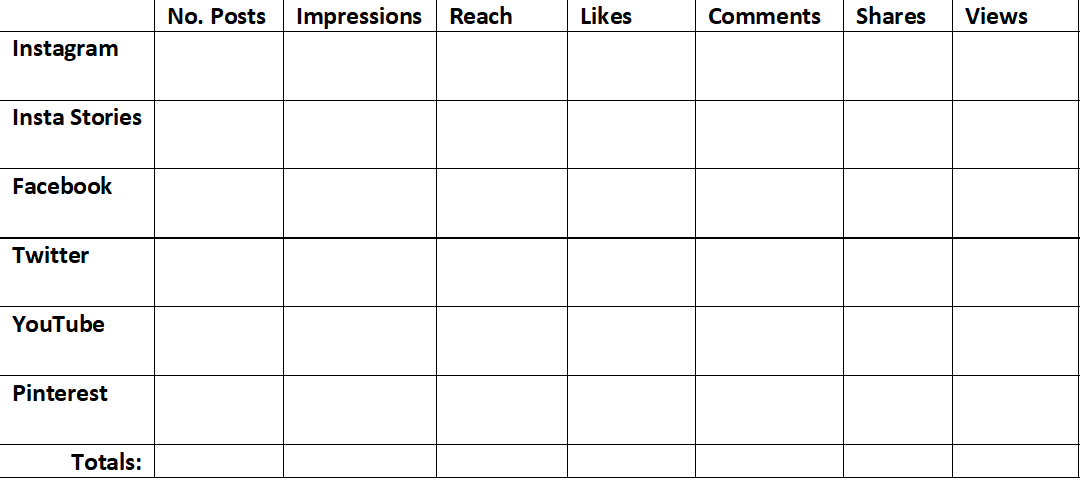 template for an influencer campaign report showing social stats - Netanya Trimboli for Wanderful